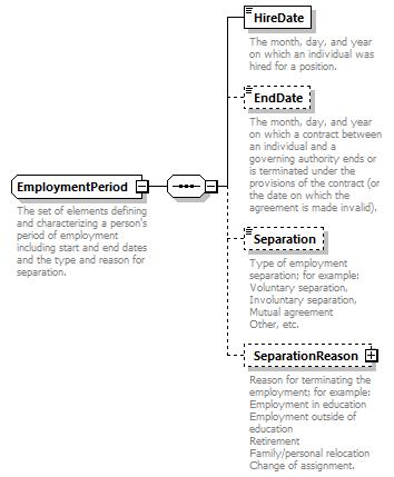 Core XML Schema - EmploymentPeriod (Complex Type)   Ed-Fi
